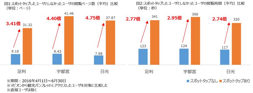 160927kanko_pamphlet_graph.png